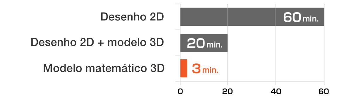 Comparação do tempo de preparação do programa de medição